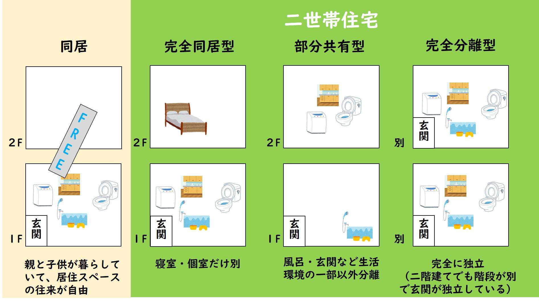 二世帯住宅で小規模宅地の特例は...