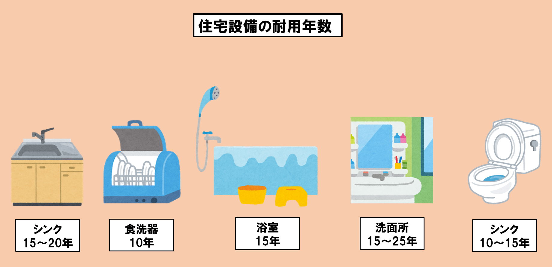 住宅設備にも耐用年数があります。 キッチンやトイレや風呂など住宅設備の劣化によりトラブルが起きると生活に支障をきたします。 住宅設備の耐用年数と取り換え時期
