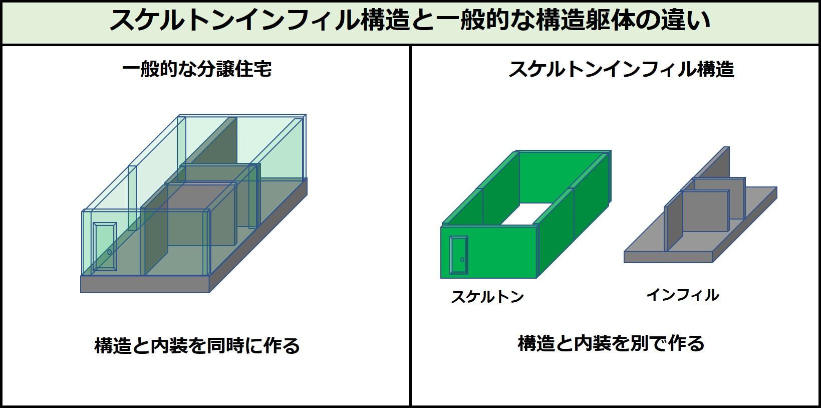 スケルトンインフィル構造と一般的な構造躯体の違い