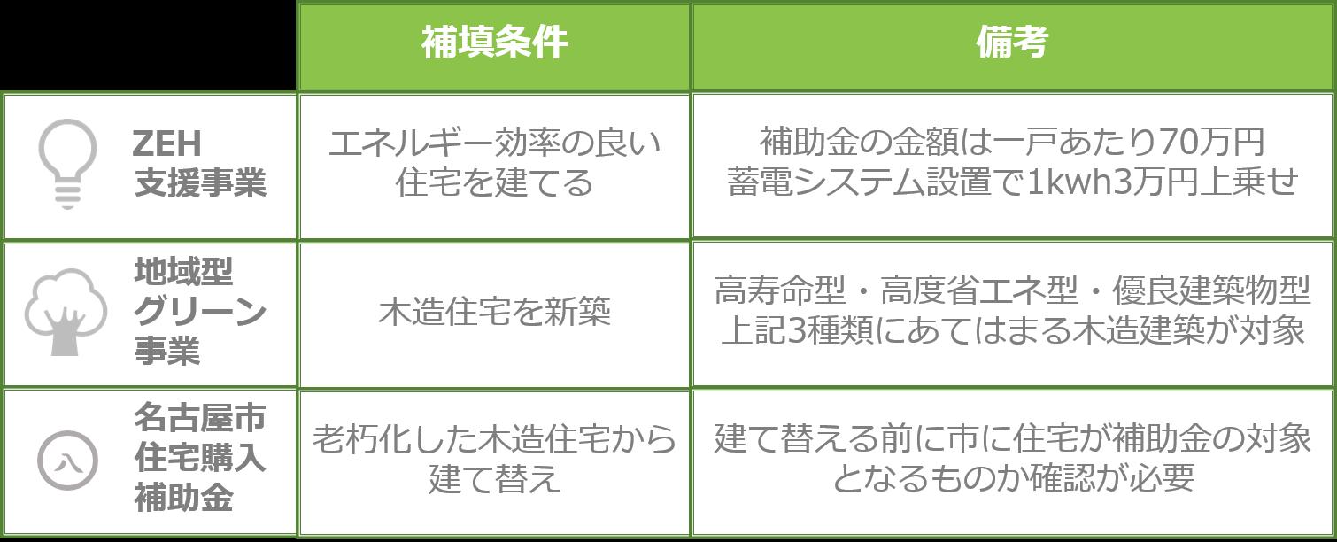 補助 新築 金 住宅 環境配慮型住宅助成金/長野県