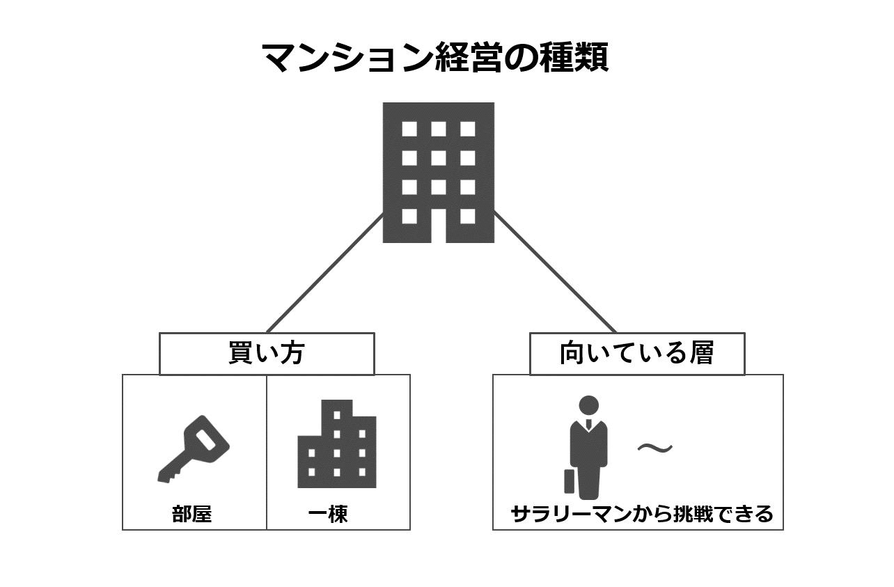 マンション経営の種類