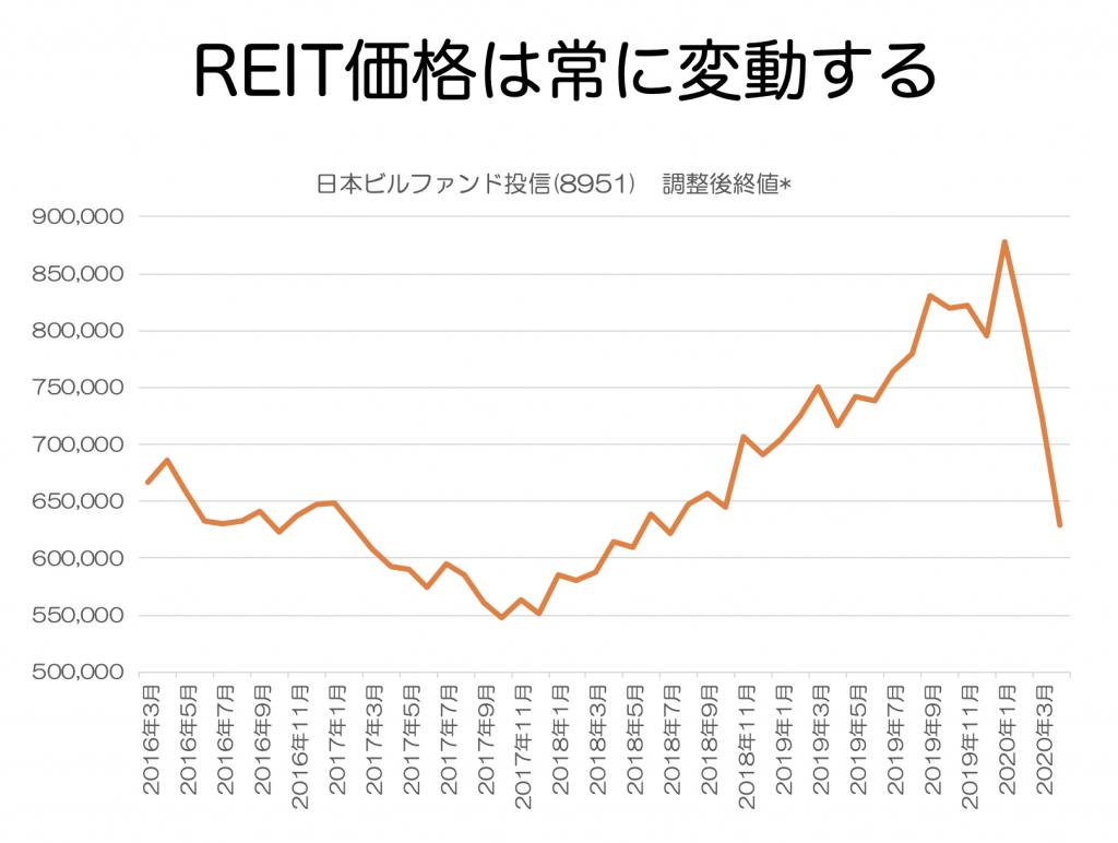 日本ビルファンド投信値動き