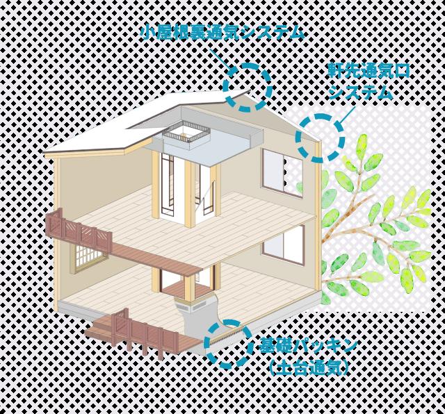 小屋根裏通気システムイメージ
